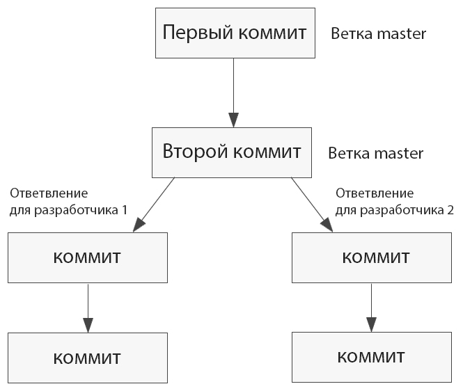 Упрощенная схема-пример веток git
